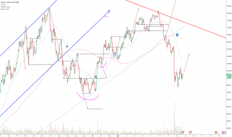 BTCUSD: BTC:USD 1 hour chart DAILY UPDATE (day 15)