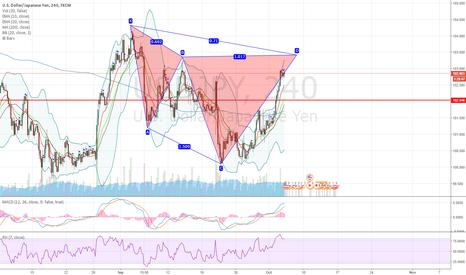 USDJPY: USDJPY potential bearish cypher pattern on 4H chart