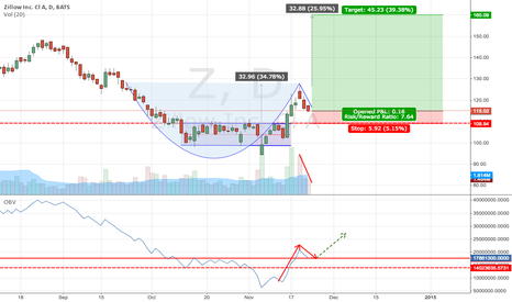 Z: Possible Cup and Handle breakout imminent for Zillow
