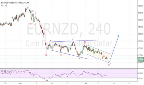 EURNZD: eurnzd last down swing
