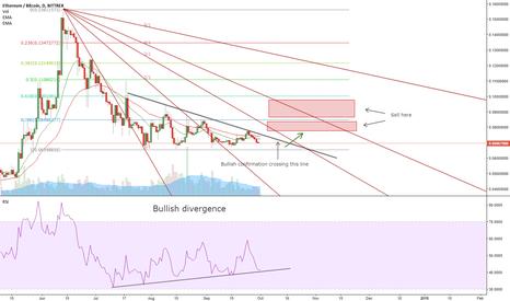 ETHBTC: ETH showing bullish signals