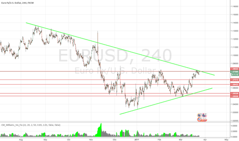 EURUSD: Watching EUR/USD for breakout or retrace