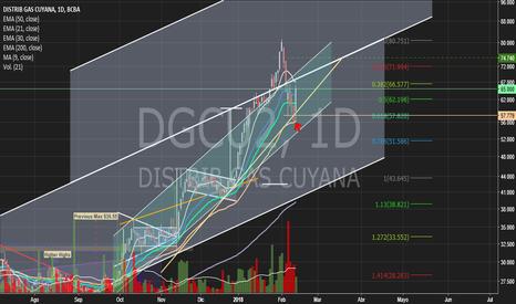 DGCU2: Distribuidora de Gas Cuyana (DGCU2)