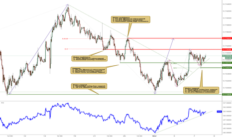 NZDUSD: NZDUSD is bouncing off support, watch for potential rise!