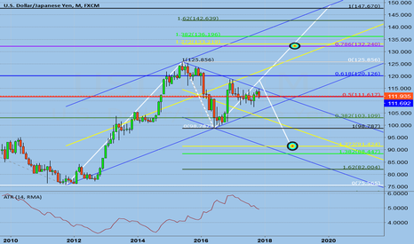 USDJPY: UJ Monthly
