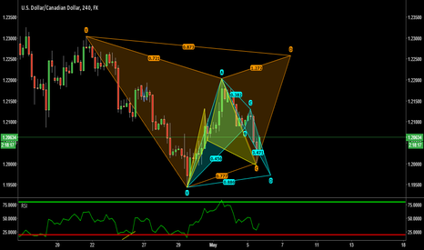 USDCAD: USDCAD - Cypher, Gartley and Bat