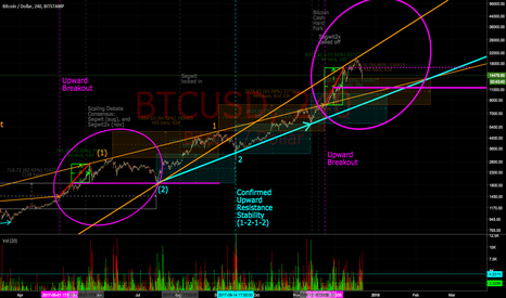 BTCUSD: May 2017 pattern repeat: breakout to support