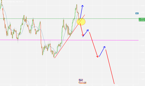 EURUSD: EURUSD, wait for confirmation