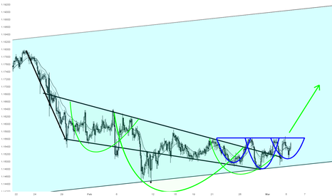 EURCHF: EURCHF is just forming another Inverted H&S inside the first one