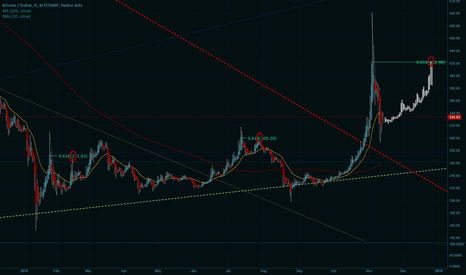 BTCUSD: Follow the Fibs - New Rally to $420