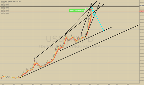 USDTRY: USDTRY SHORT 1D DOUBLE TOP