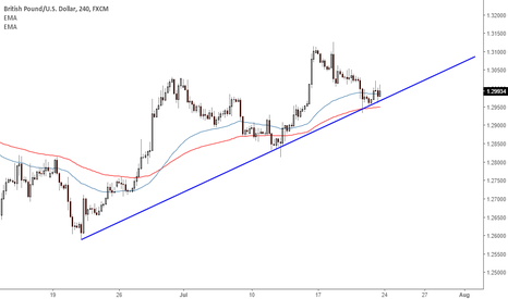GBPUSD: Trend Line Support