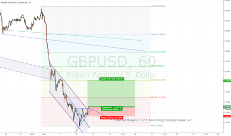 GBPUSD: Friday take profit and such needed correction
