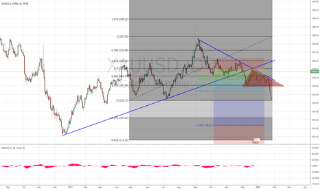 XAUUSD: Gold XAUUSD short idea