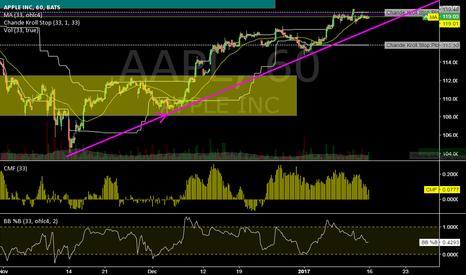 AAPL: AAPL @ 1h @ will upside trend be cofirmed while this week ?