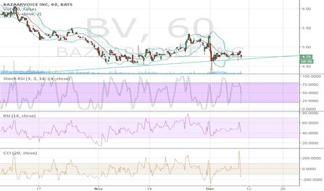 BV: Moving along fairly well established trendline.