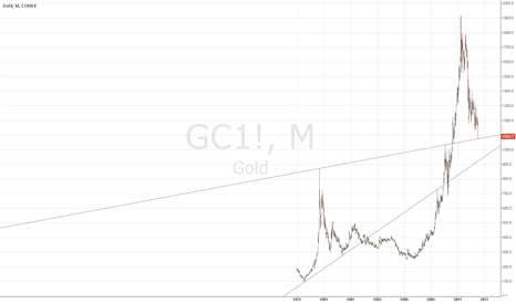 GC1!: Last Hope For Bull 1080$