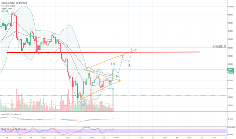 BTCUSD: BTCUSD Short-term Trading Plan