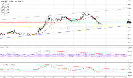 DXY: DXY weekly - so far still a counter-trend rally
