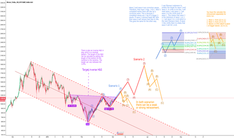 BTCUSD: How to TA Bitcoin! The perfect guide.. two possible scenarios.