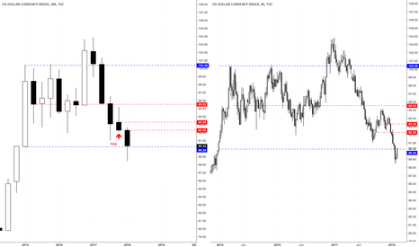 DXY: A potential reversal for Dolar Index
