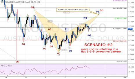 AUDUSD: AUDUSD: An Alternate Wave (iv) Count & Scenario