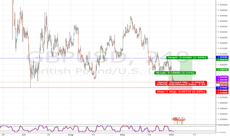 GBPUSD: Potential Reversal at Major Post-Brexit Support