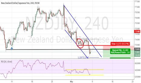 NZDJPY: NZD/JPY Bearish trend still in play