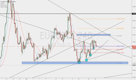 EURUSD: EUR/USD long 1.1350 target