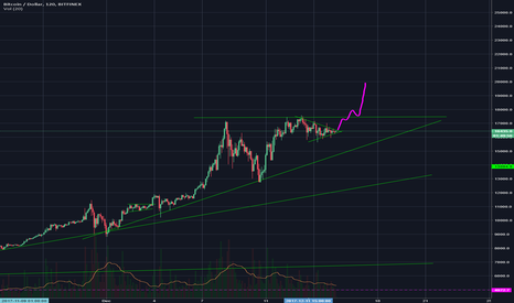 BTCUSD: BTC about to make another run