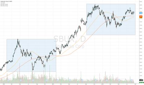 SBUX: Starbucks - 100/200 immanent ma cross sign of trend beginning?