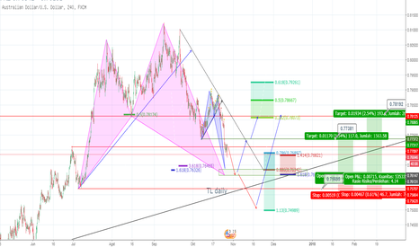 AUDUSD: AUD USD H4 buy setup, shark dan crab pattern