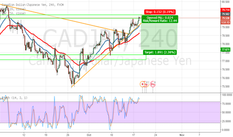 CADJPY: sell cadjpy nice reversal