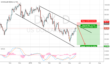 DXY: DXY short       tp92