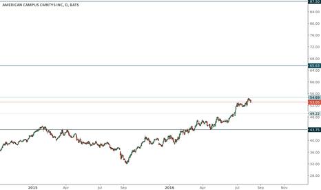ACC: ACC trading range