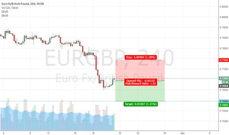 EURGBP: EURGBP SHORT 100 PIPS