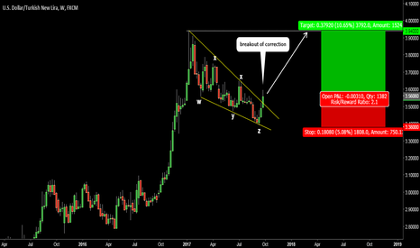 USDTRY: USDTRY. Breakout of correction. Previous top is a target.