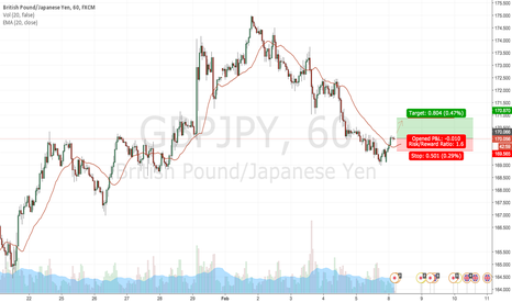 GBPJPY: GBPJPY to go LONG