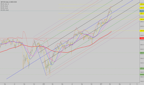SPX: SPX daily, not far away from a top up here, watch out volatilly