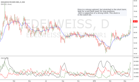 EDELWEISS: Edelweiss: Nice momentum, awaiting dips to buy