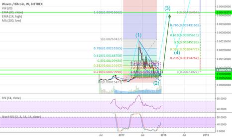 WAVESBTC: Long position Waves/BTC