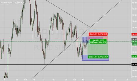 GBPJPY: Pound Yen Short at 140.450