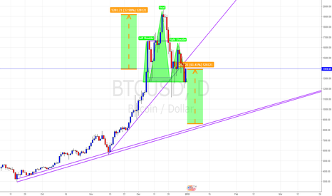 BTCUSD: Looking for BITCOIN to DROP much further.