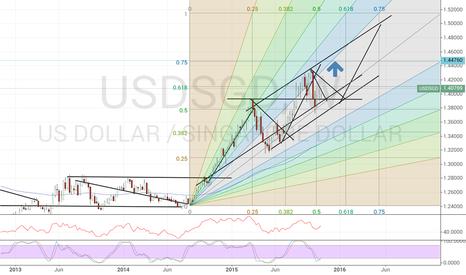 USDSGD: USDSGD Chart