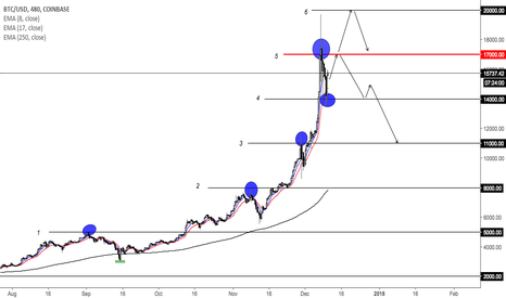BTCUSD: INTERESTING WAY TO INVEST IN BITCOIN