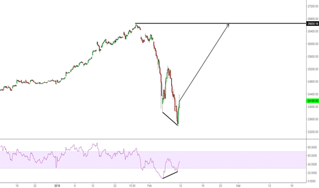 DJI: just trading what i see