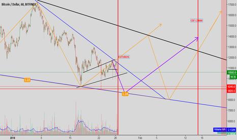 BTCUSD: dos triángulos dos posibilidades