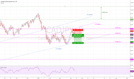 CADJPY: Trading a short countermove before trend up again.