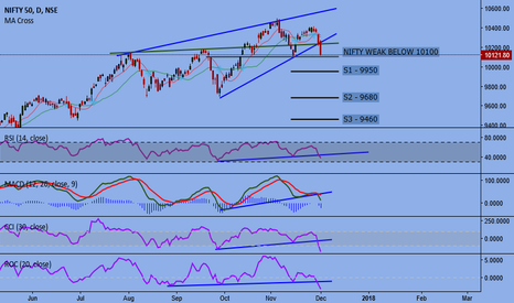 NIFTY: NIFTY WEAK BELOW 10100-10080 REGION
