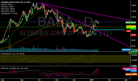 BABA: BABA @ daily @ will the 97$ area be defended this week ?